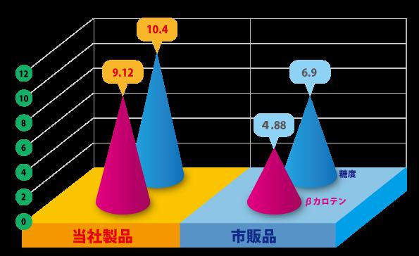 試験結果グラフ201602修正